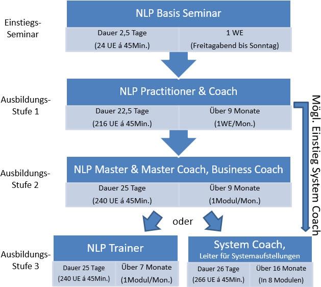 Unser Ausbildungangebot: 1. Stufe: NLP Practitioner und Coach, 2. Stufe: NLP Master und Master Coach, Business Coach 3. Stufe: NLP Trainer oder System Coach und Leiter für Systemaufstellungen