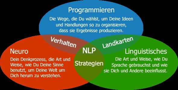 Schaubild: Was ist NLP? - Was bedeutet Neurolinguistisches Programmieren?